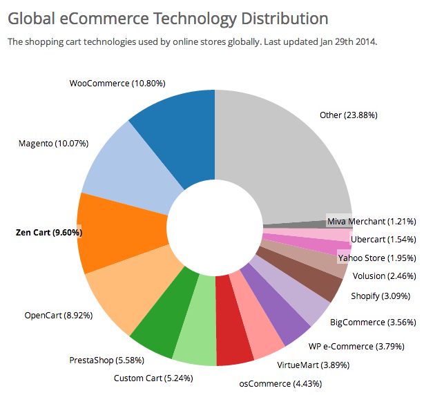 WooCommerce market share - January 2014